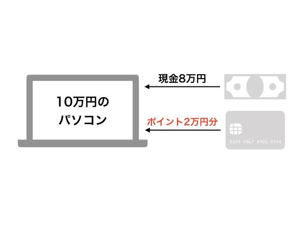 ポイントカードの経理 001