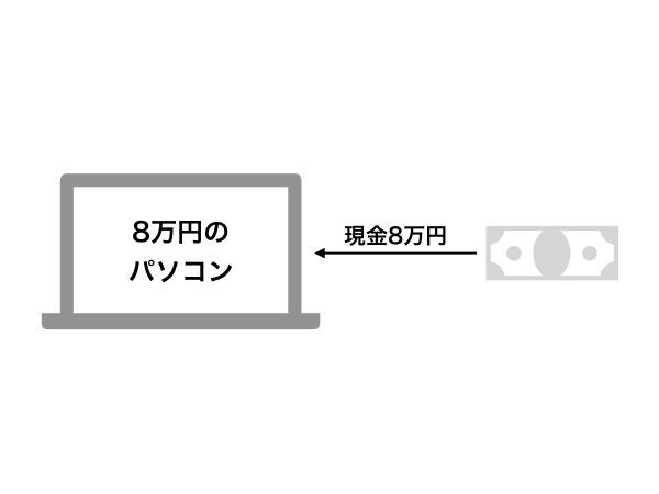 ポイントカードの経理 003