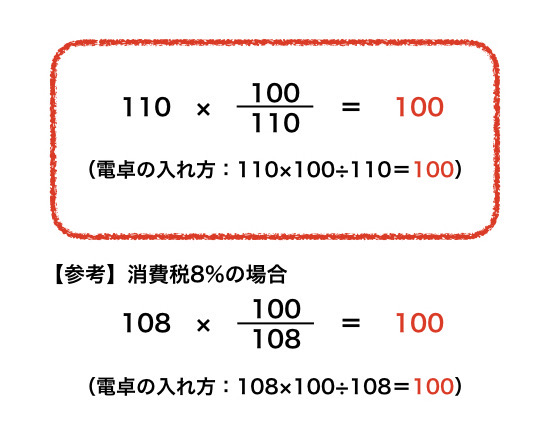 100 110 consumption tax